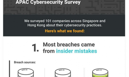 4 key findings – SolarWinds 2019 Cybersecurity Survey