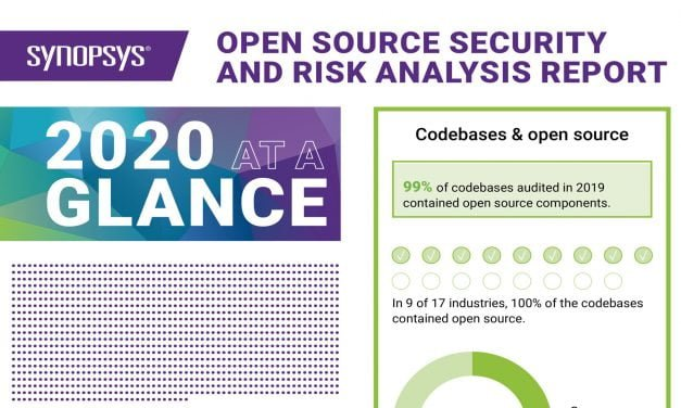 2020 open source security and risk analysis