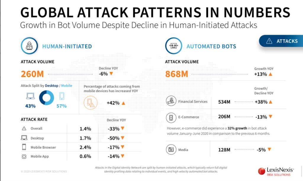 APAC Cyberattacks statistics image