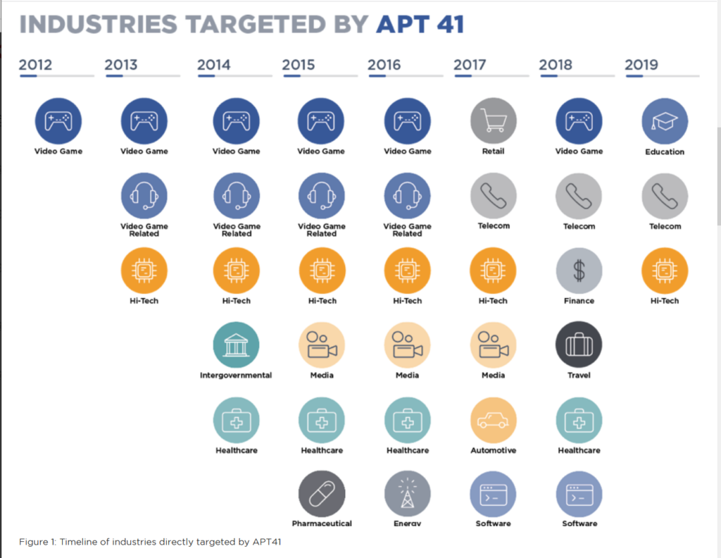 Industries targeted by APT41
