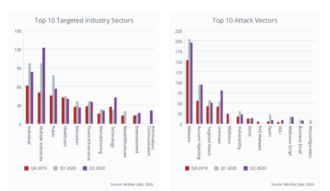 Cyberthreat trend review Q2 2020: Pandemic-theme threats rage on
