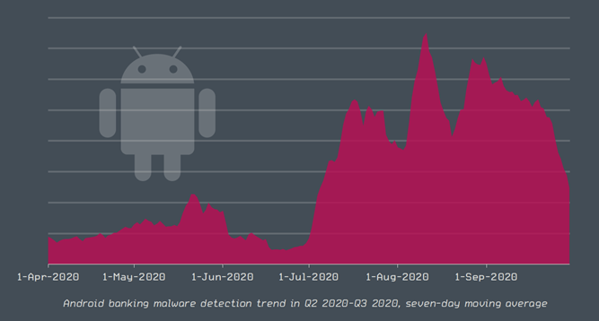 android banking trend